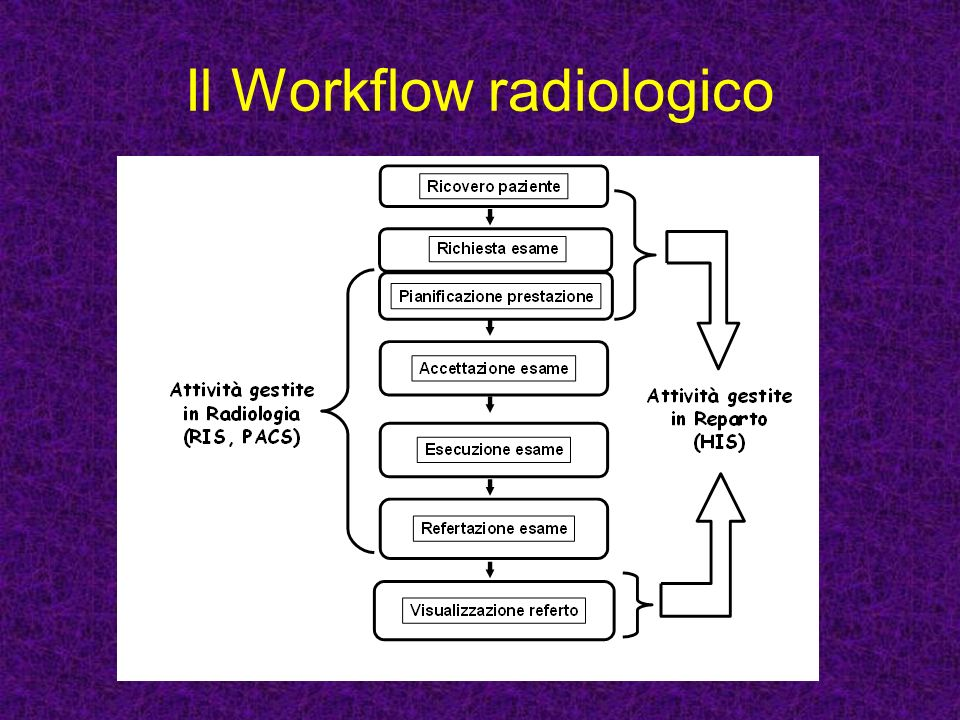 Il Workflow radiologico