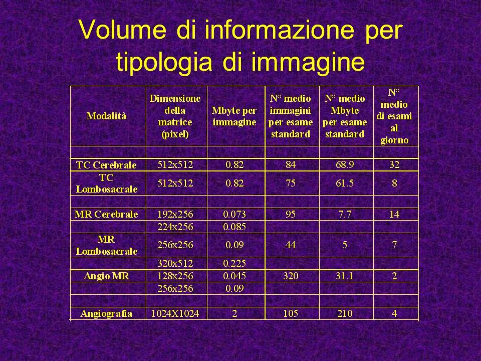Volume di informazione per tipologia di immagine