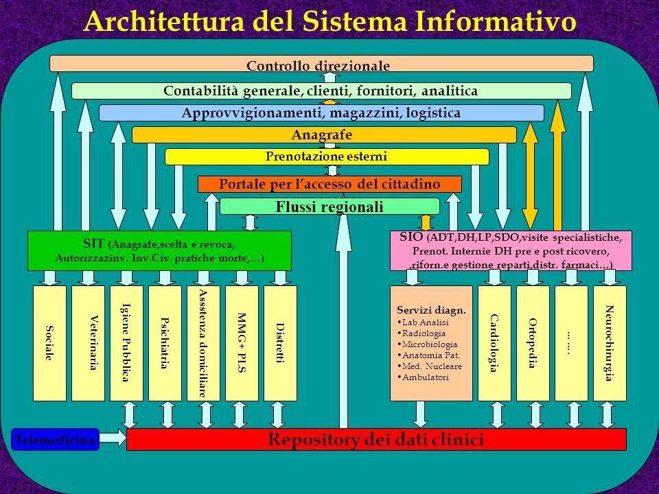 Architettura del Sistema Informativo