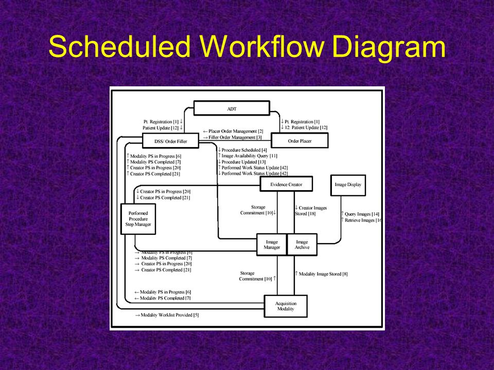 Scheduled Workflow Diagram