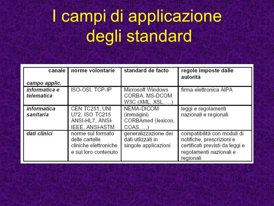 I campi di applicazione degli standard
