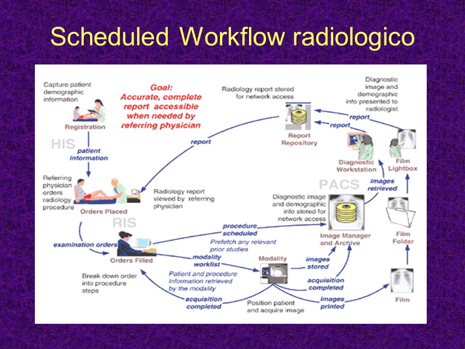 Scheduled Workflow radiologico