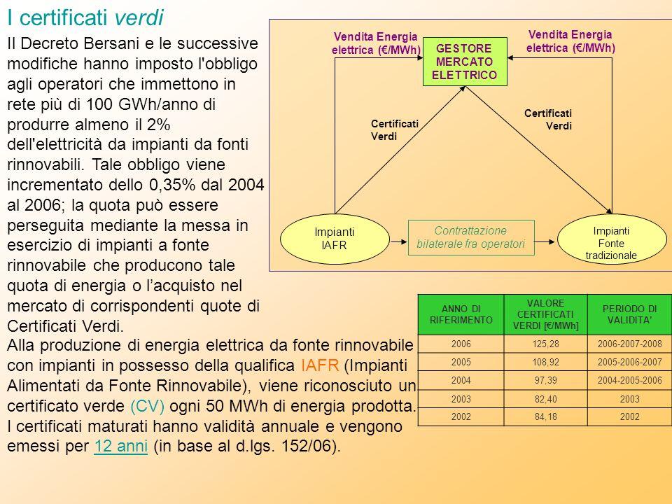 Vendita Energia elettrica (€/MWh) GESTORE MERCATO ELETTRICO