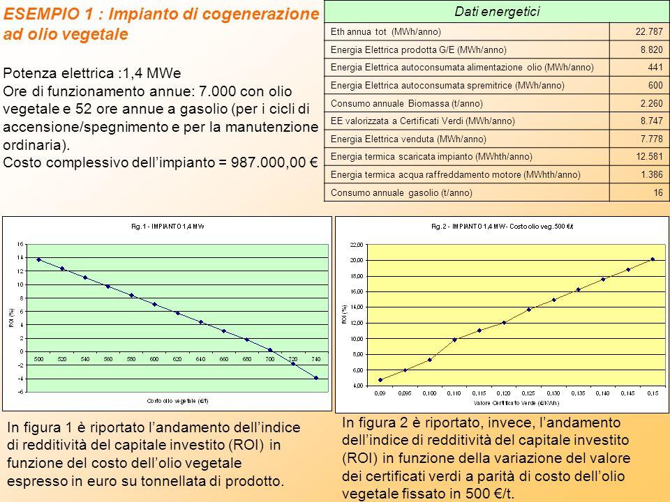 ESEMPIO 1 : Impianto di cogenerazione ad olio vegetale