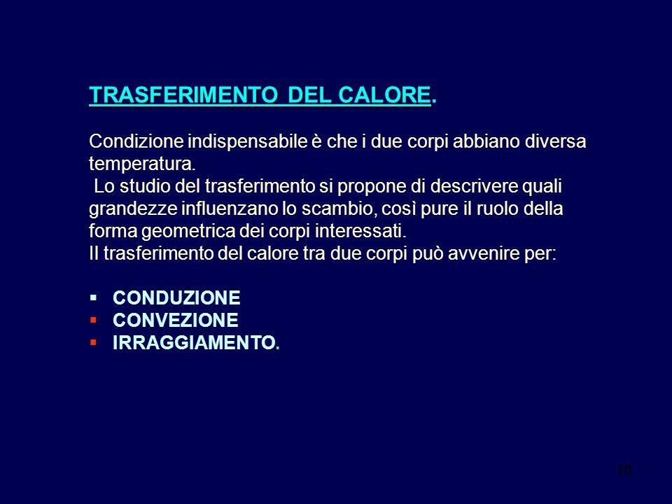 TRASFERIMENTO DEL CALORE.