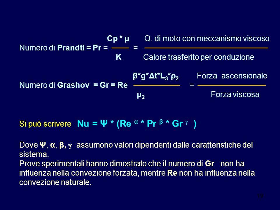 Cp * μ Q. di moto con meccanismo viscoso Numero di Prandtl = Pr = =