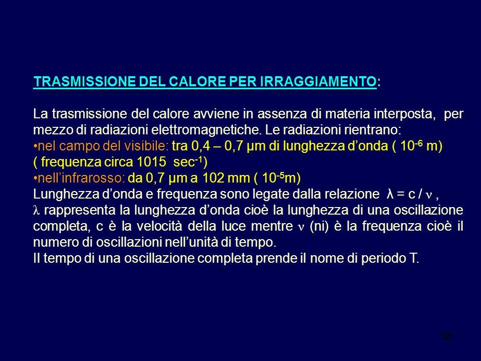TRASMISSIONE DEL CALORE PER IRRAGGIAMENTO: