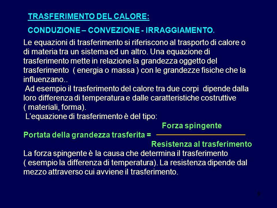 TRASFERIMENTO DEL CALORE: