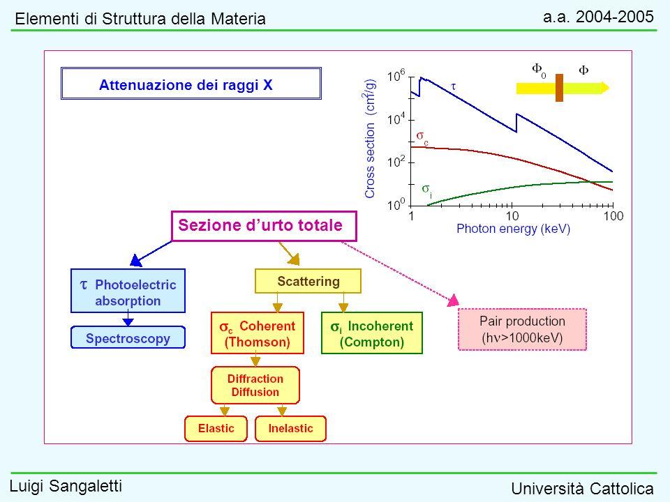 Elementi di Struttura della Materia a.a. 2004-2005