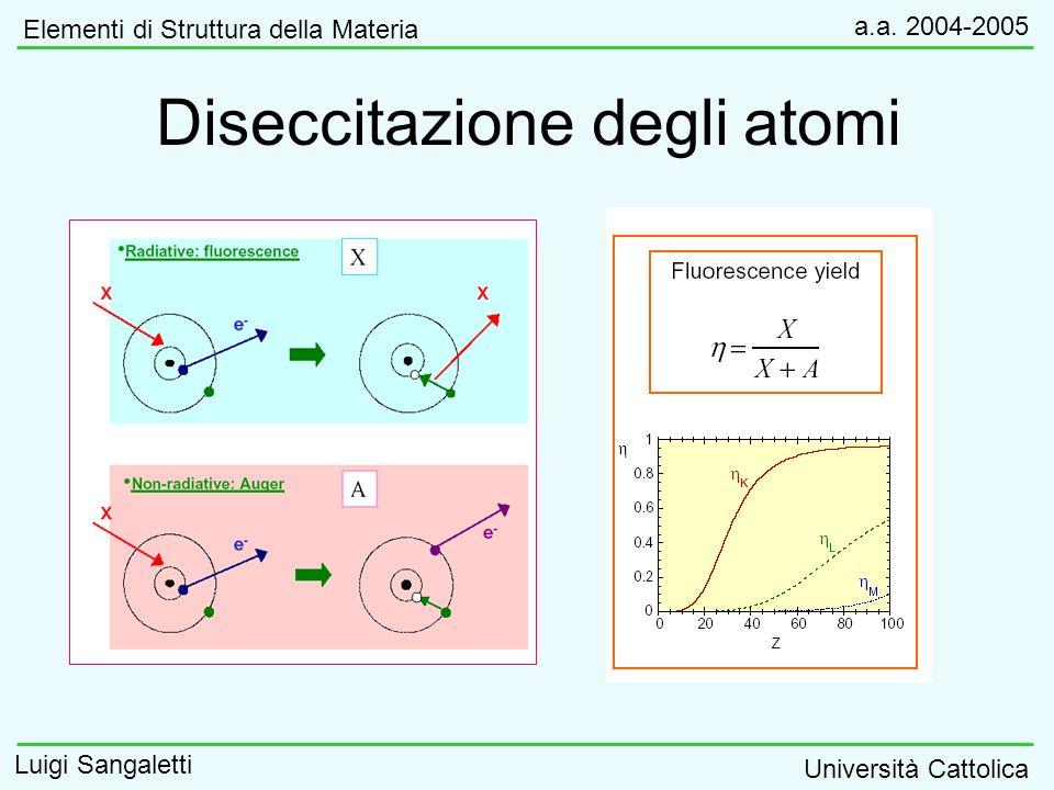 Diseccitazione degli atomi
