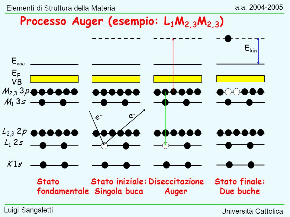 Processo Auger (esempio: L1M2,3M2,3)