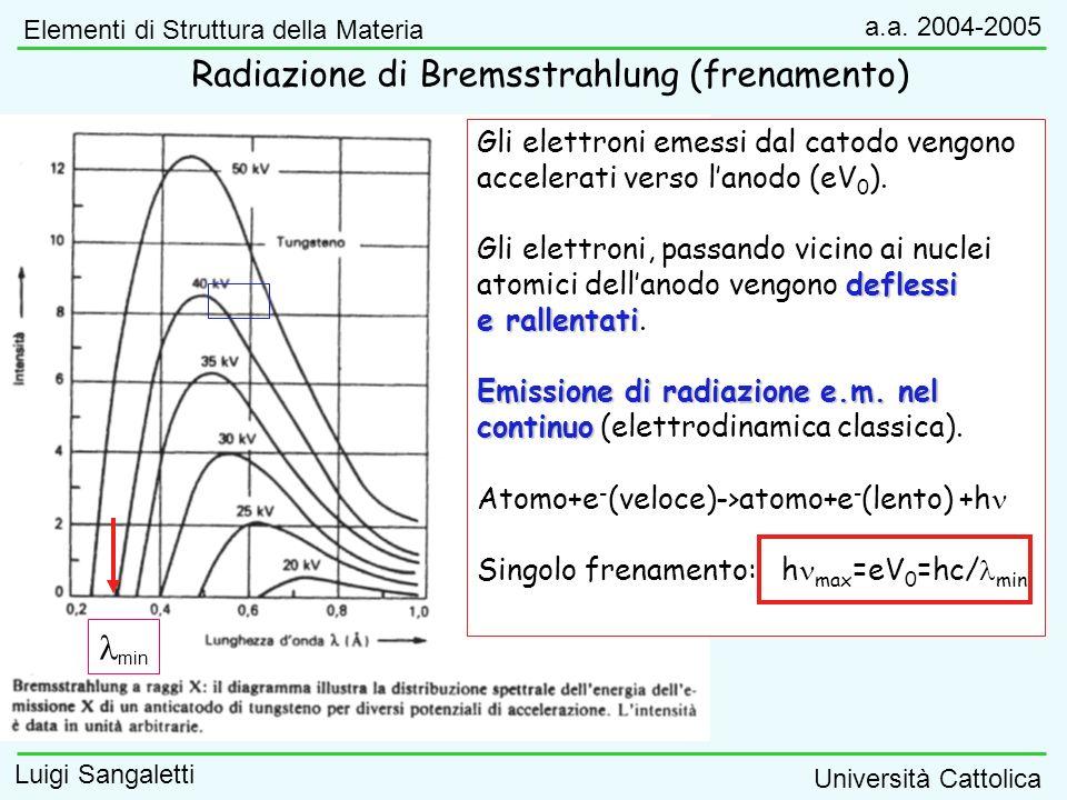 Radiazione di Bremsstrahlung (frenamento)