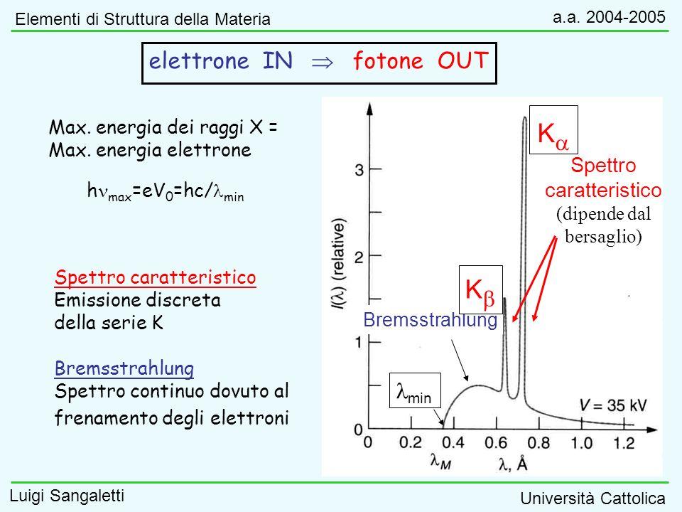 Ka Kb elettrone IN  fotone OUT lmin Spettro caratteristico