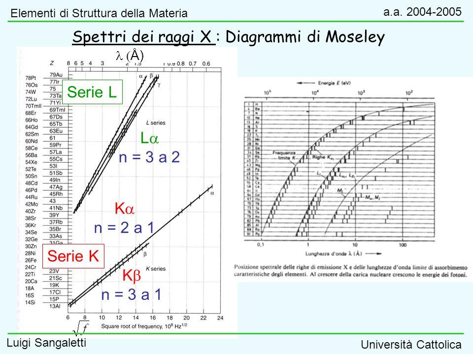 Spettri dei raggi X : Diagrammi di Moseley