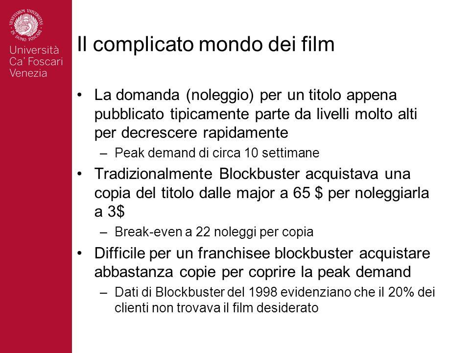 Il complicato mondo dei film