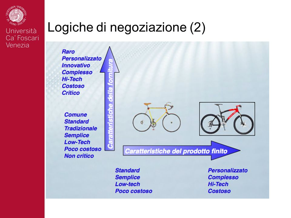 Logiche di negoziazione (2)