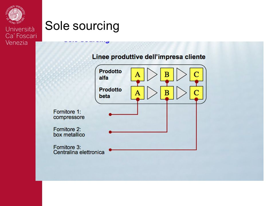 Sole sourcing