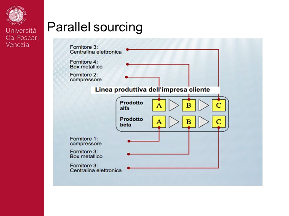 Parallel sourcing