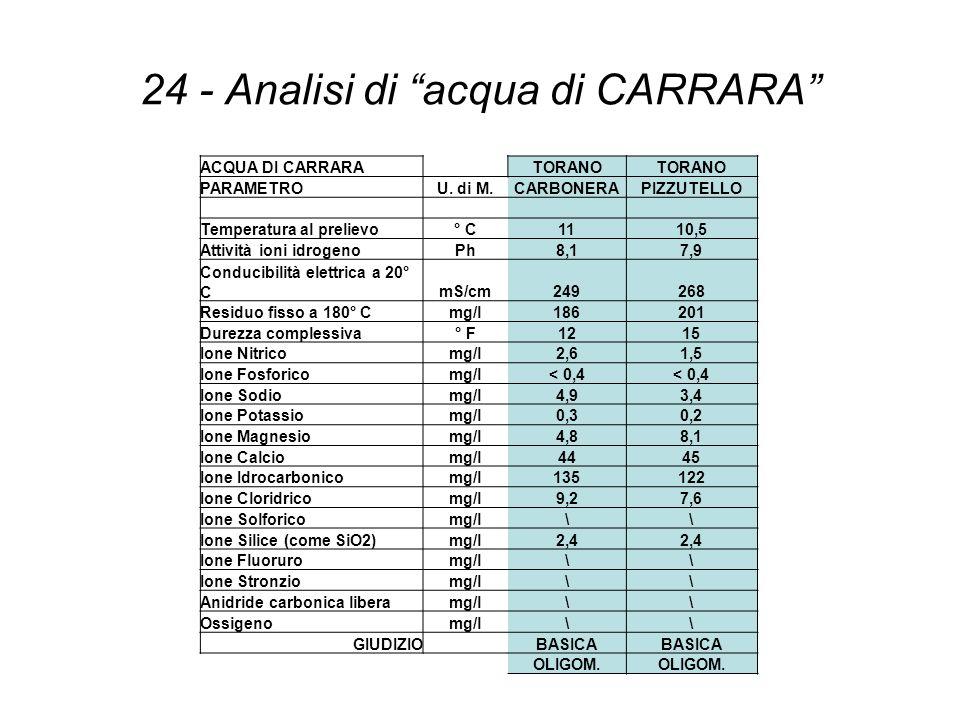 24 - Analisi di acqua di CARRARA