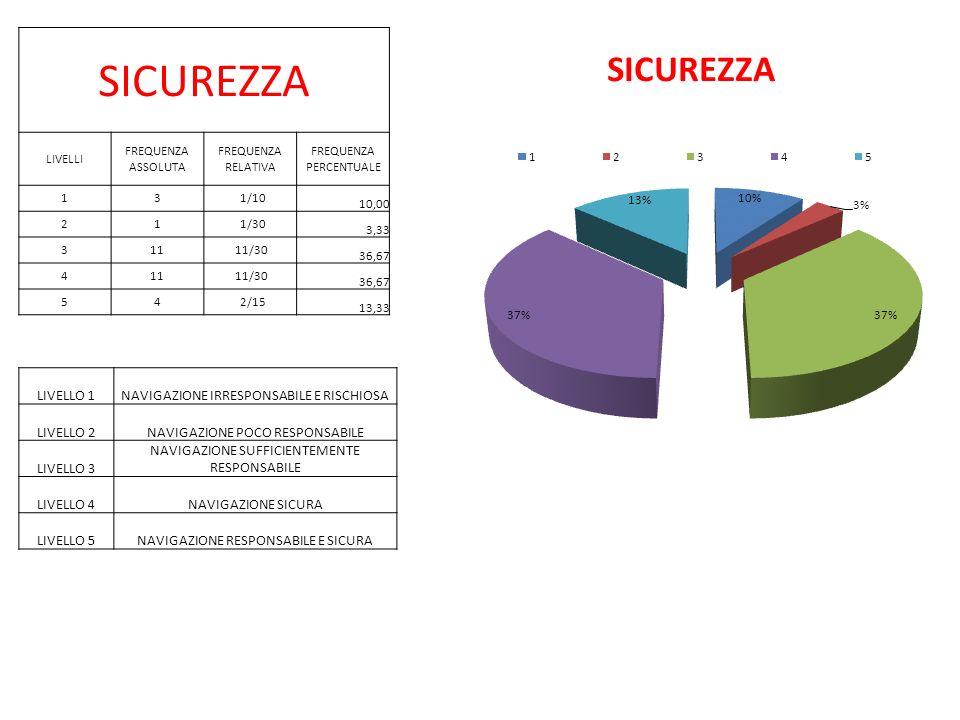 SICUREZZA LIVELLO 1 NAVIGAZIONE IRRESPONSABILE E RISCHIOSA LIVELLO 2