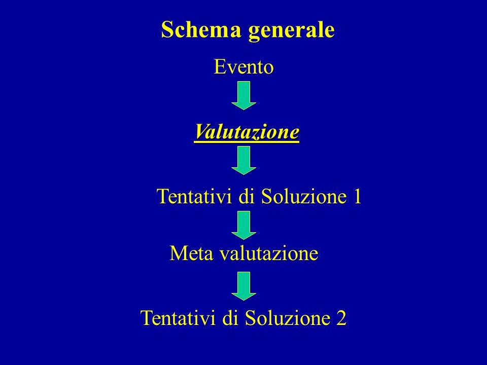 Schema generale Evento Valutazione Tentativi di Soluzione 1