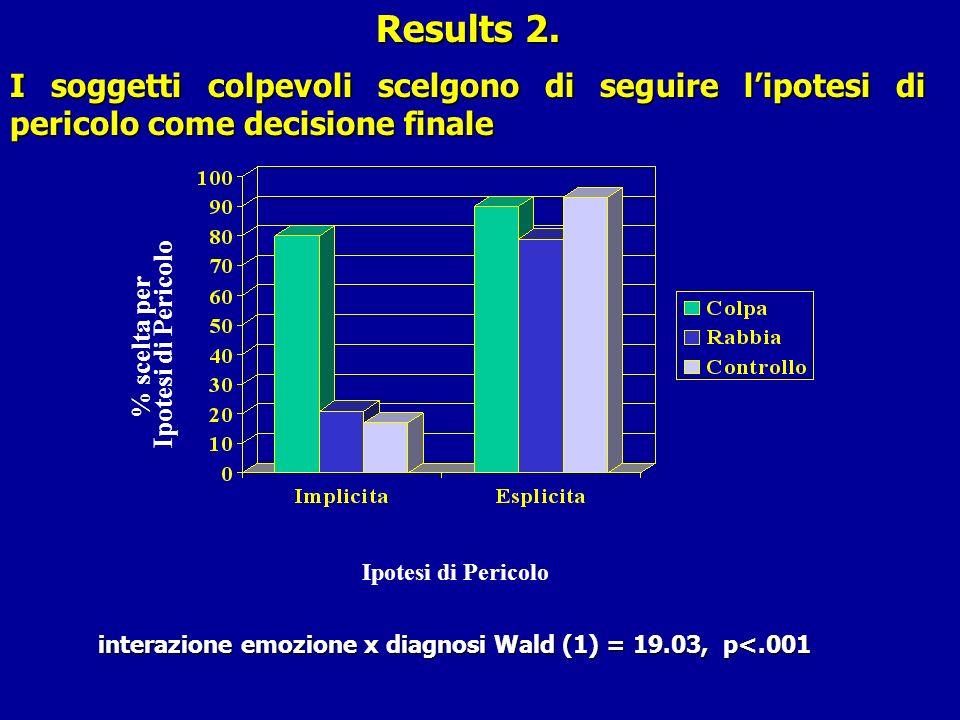 Results 2. I soggetti colpevoli scelgono di seguire l'ipotesi di pericolo come decisione finale. Ipotesi di Pericolo.