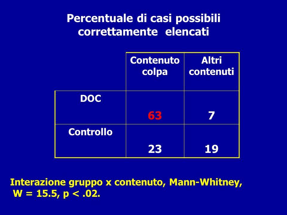 Percentuale di casi possibili correttamente elencati