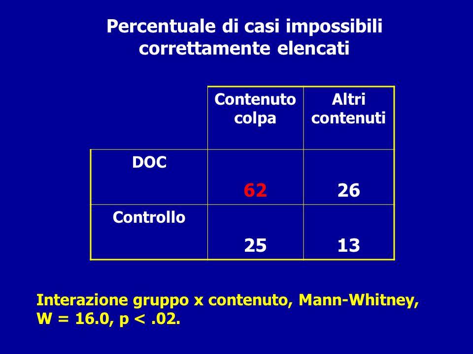 Percentuale di casi impossibili correttamente elencati