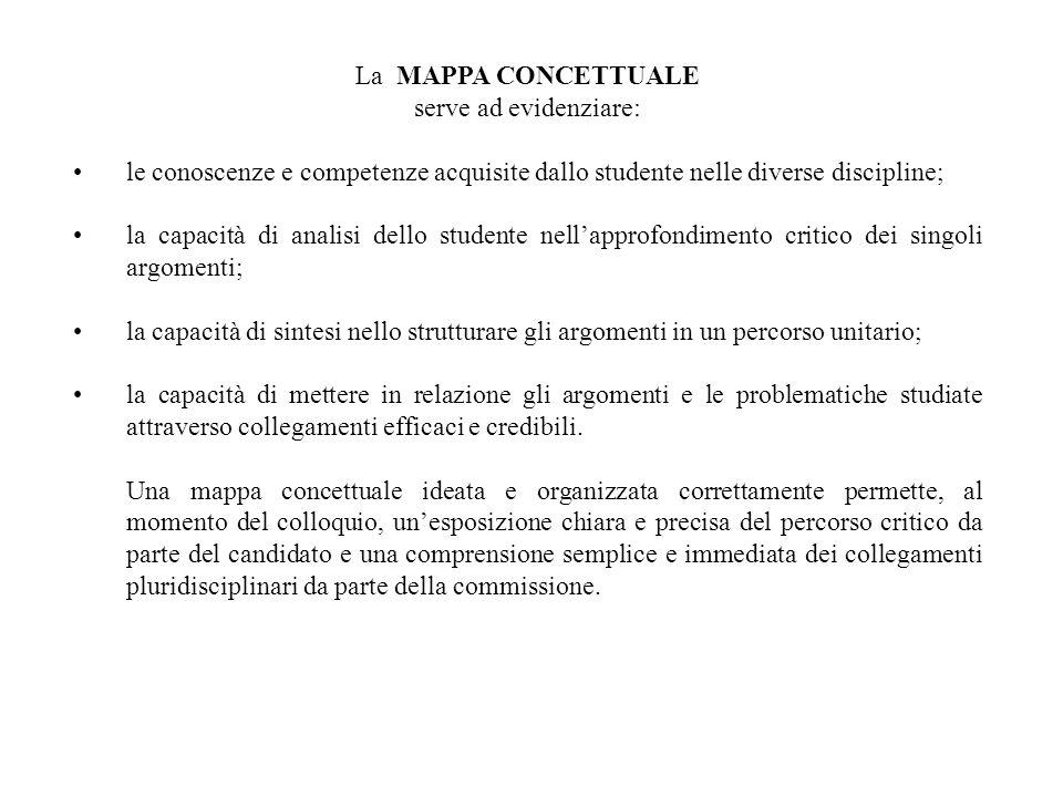 La MAPPA CONCETTUALE serve ad evidenziare: le conoscenze e competenze acquisite dallo studente nelle diverse discipline;