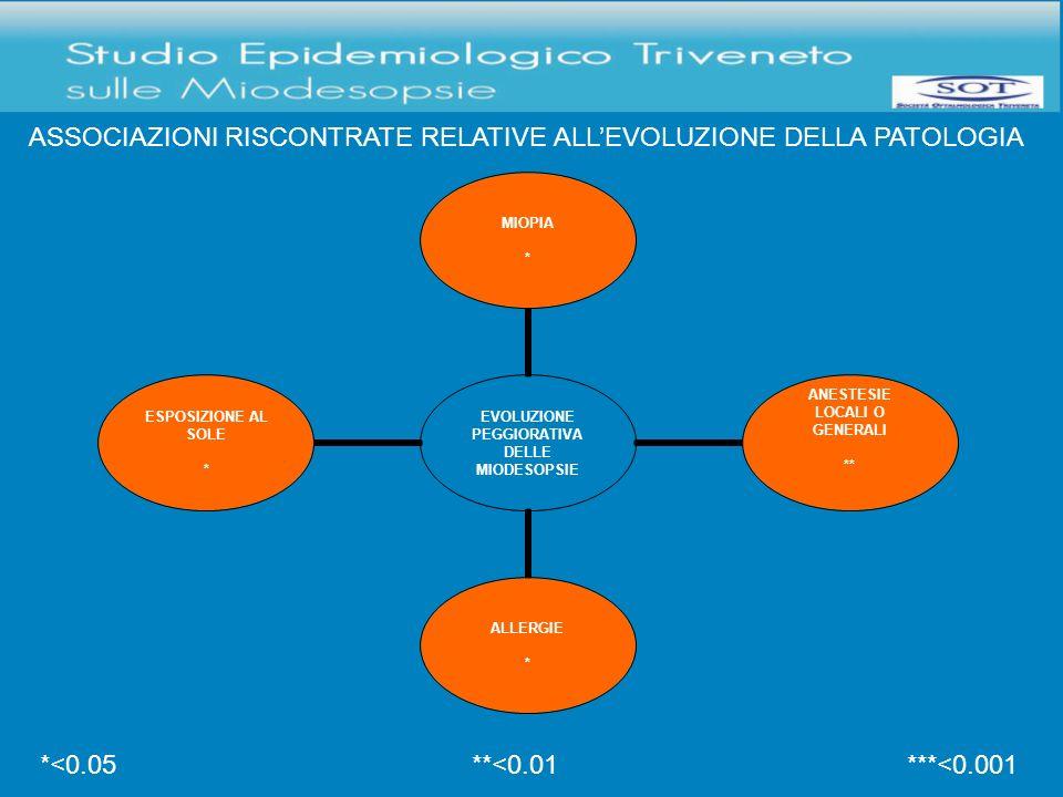 ASSOCIAZIONI RISCONTRATE RELATIVE ALL'EVOLUZIONE DELLA PATOLOGIA