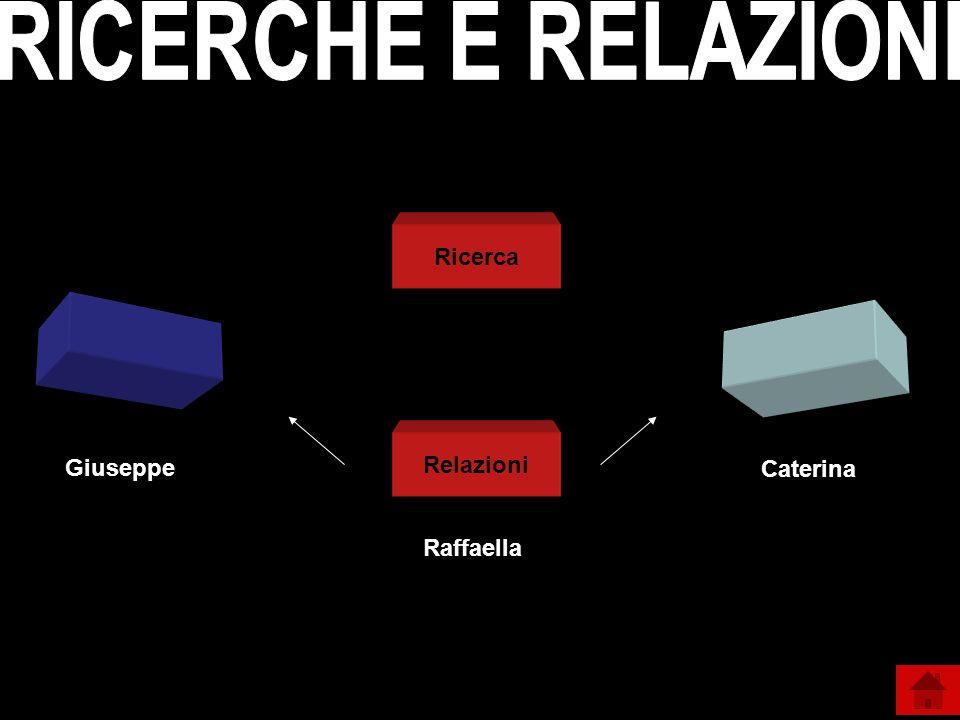 RICERCHE E RELAZIONI Ricerca Relazioni Giuseppe Caterina Raffaella