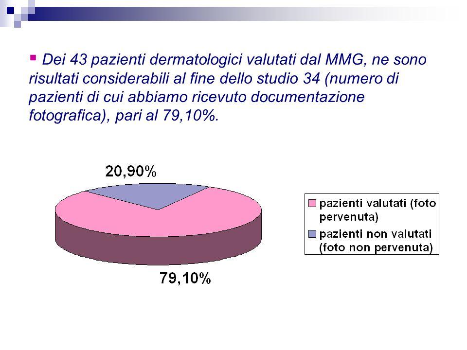 Dei 43 pazienti dermatologici valutati dal MMG, ne sono risultati considerabili al fine dello studio 34 (numero di pazienti di cui abbiamo ricevuto documentazione fotografica), pari al 79,10%.