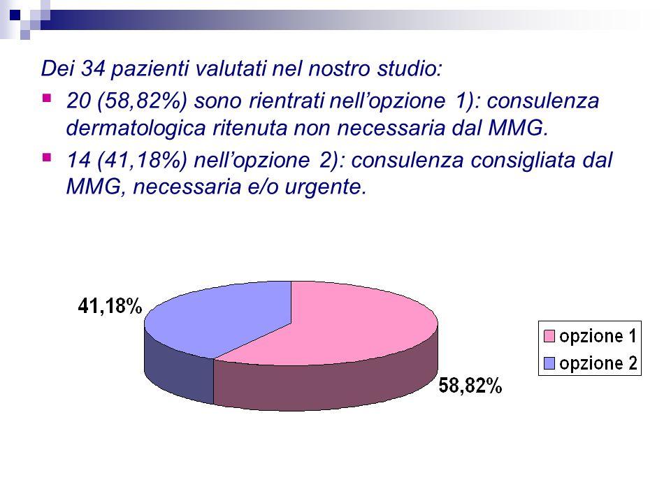 Dei 34 pazienti valutati nel nostro studio: