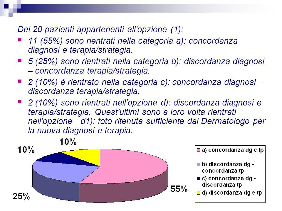 Dei 20 pazienti appartenenti all'opzione (1):