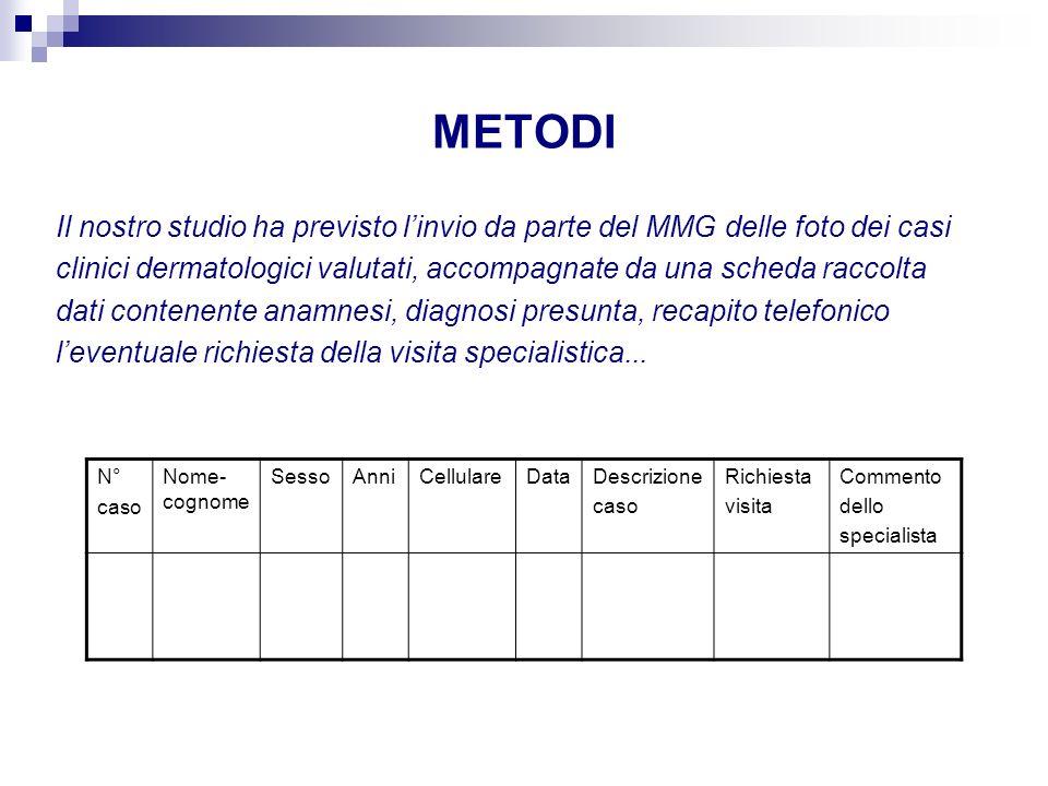 METODI Il nostro studio ha previsto l'invio da parte del MMG delle foto dei casi.