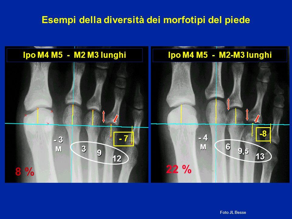 Esempi della diversità dei morfotipi del piede
