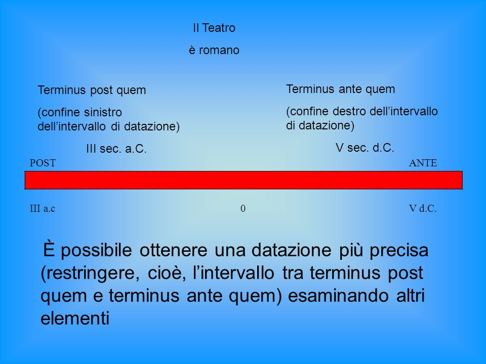 Il Teatroè romano. Terminus post quem. (confine sinistro dell'intervallo di datazione) III sec. a.C.