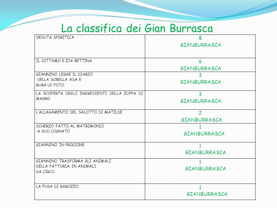 La classifica dei Gian Burrasca