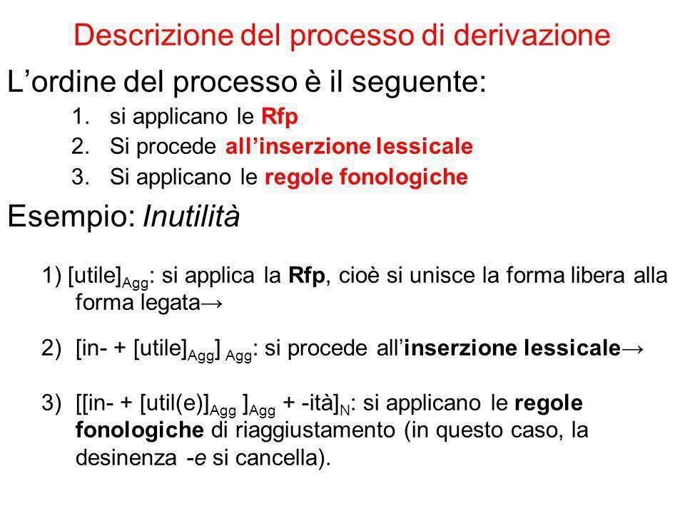 Descrizione del processo di derivazione