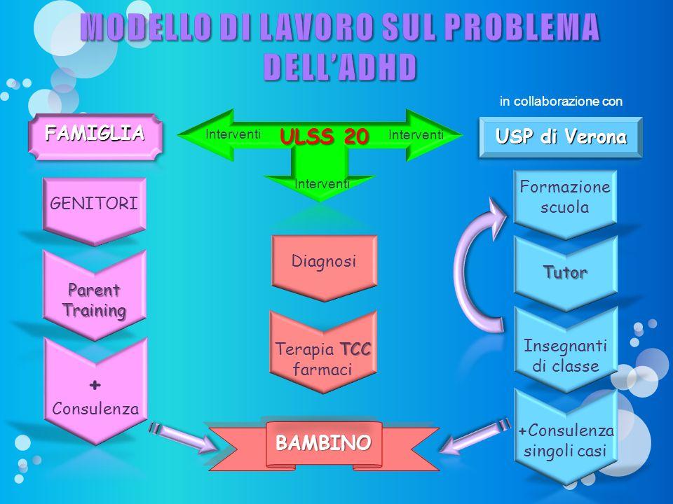 MODELLO DI LAVORO SUL PROBLEMA DELL'ADHD