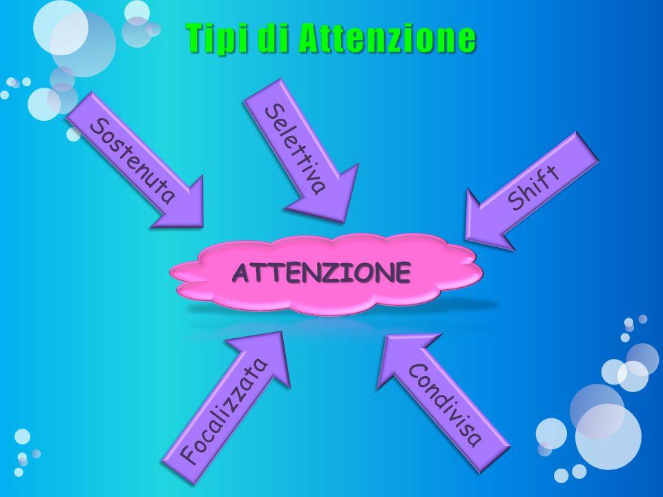 Tipi di Attenzione ATTENZIONE Selettiva Sostenuta Shift Focalizzata