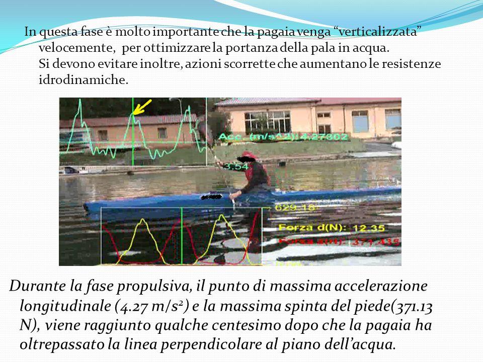 In questa fase è molto importante che la pagaia venga verticalizzata velocemente, per ottimizzare la portanza della pala in acqua. Si devono evitare inoltre, azioni scorrette che aumentano le resistenze idrodinamiche.