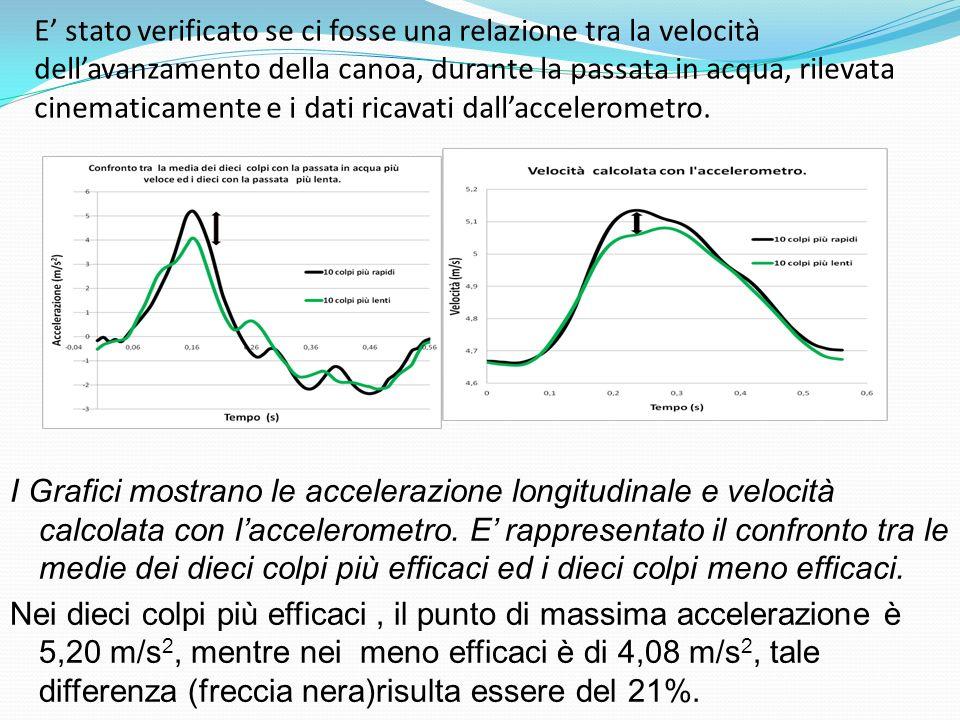 E' stato verificato se ci fosse una relazione tra la velocità dell'avanzamento della canoa, durante la passata in acqua, rilevata cinematicamente e i dati ricavati dall'accelerometro.