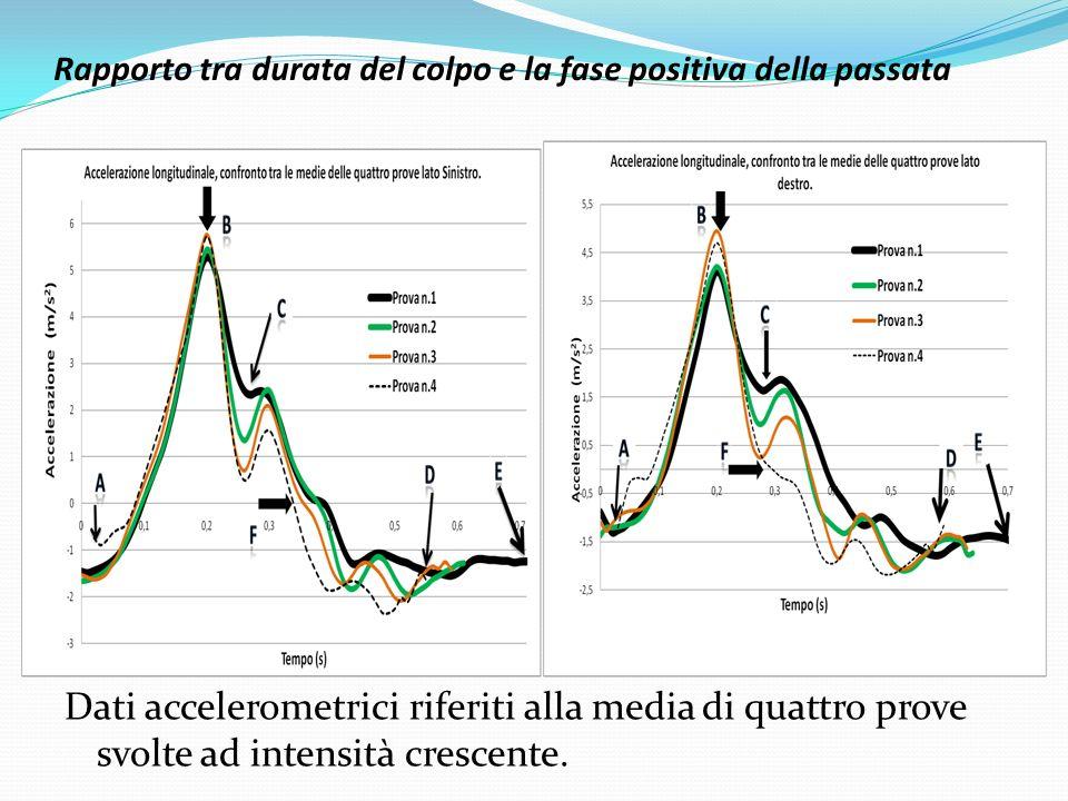 Rapporto tra durata del colpo e la fase positiva della passata