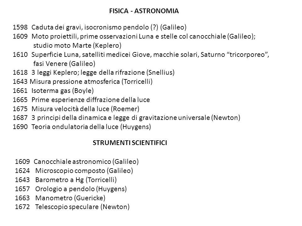 FISICA - ASTRONOMIA Caduta dei gravi, isocronismo pendolo ( ) (Galileo)