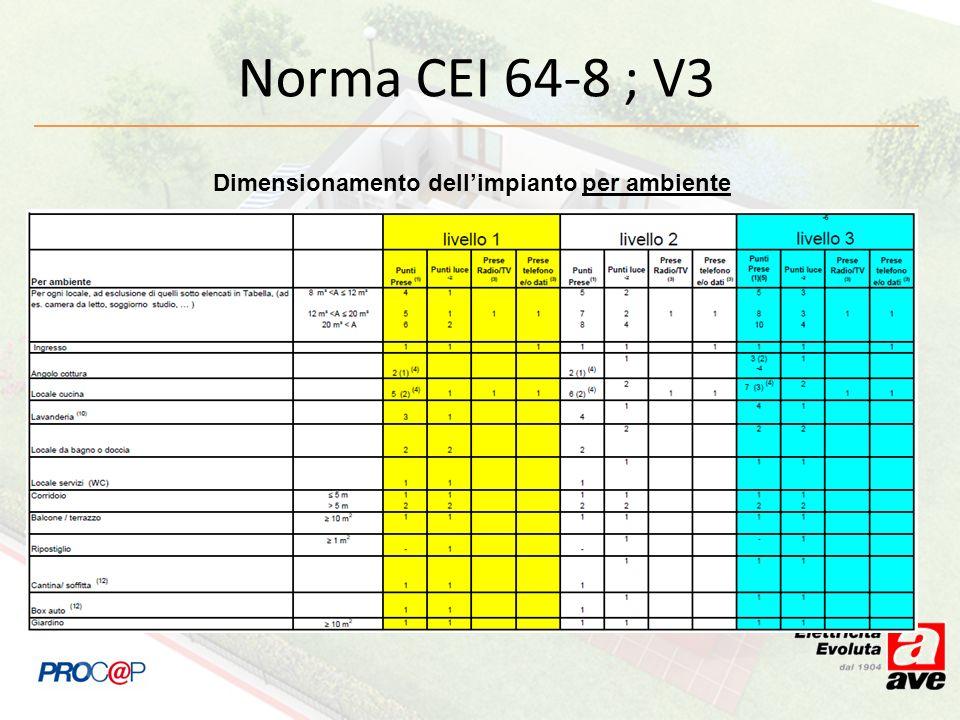 Dimensionamento dell'impianto per ambiente