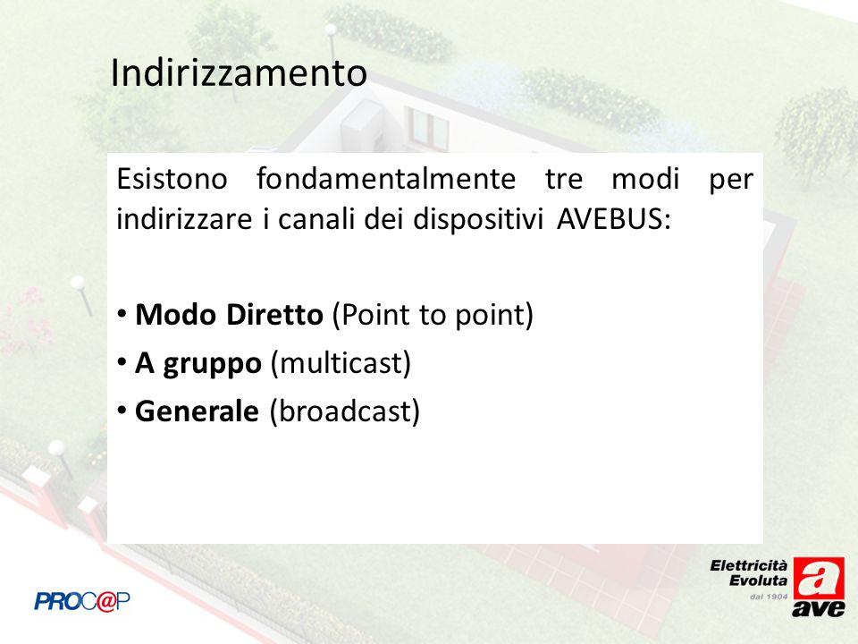 IndirizzamentoEsistono fondamentalmente tre modi per indirizzare i canali dei dispositivi AVEBUS: Modo Diretto (Point to point)