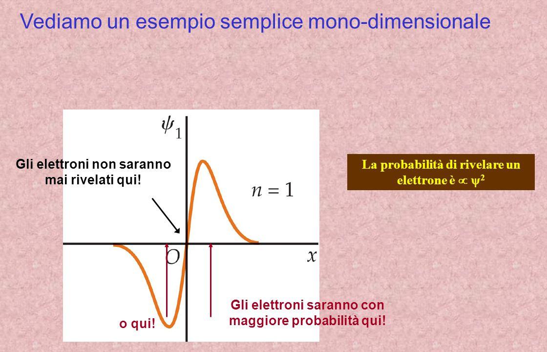 Vediamo un esempio semplice mono-dimensionale