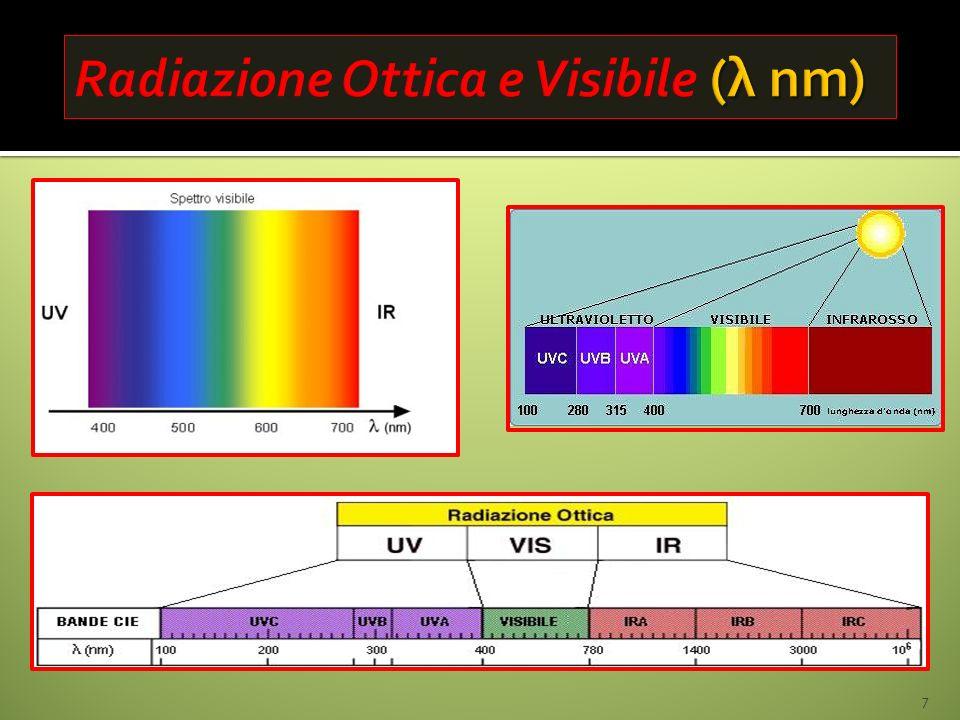 Radiazione Ottica e Visibile (λ nm)