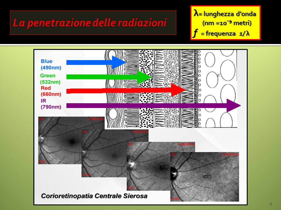 La penetrazione delle radiazioni